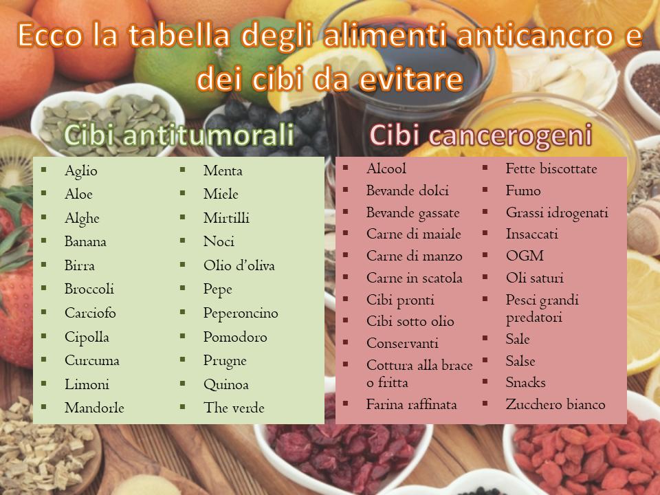 Elenco degli alimenti antitumorali e cancerogeni
