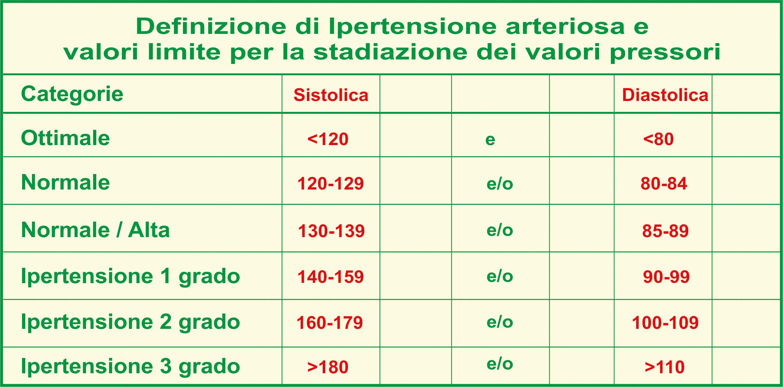 Tabella dei valori di ipertensione